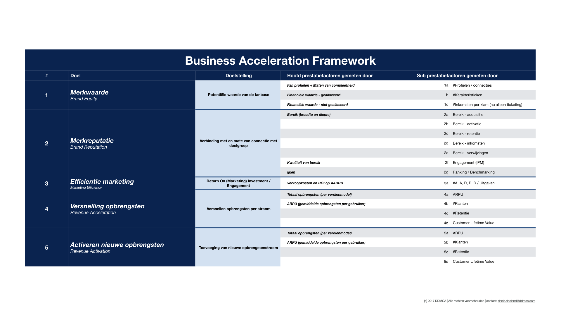 Business Acceleration Framework